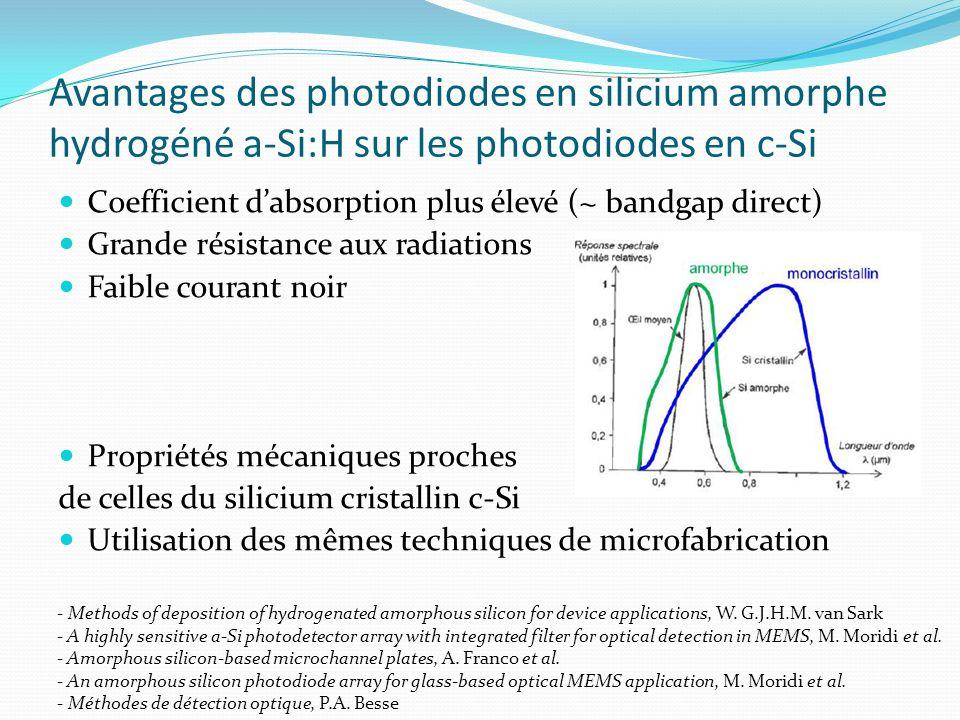 Avantages des photodiodes en silicium amorphe hydrogéné a-Si:H sur les photodiodes en c-Si