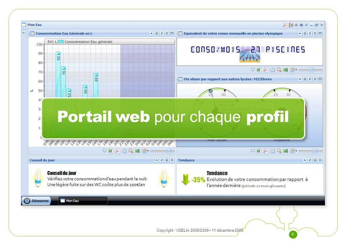 Portail web pour chaque profil