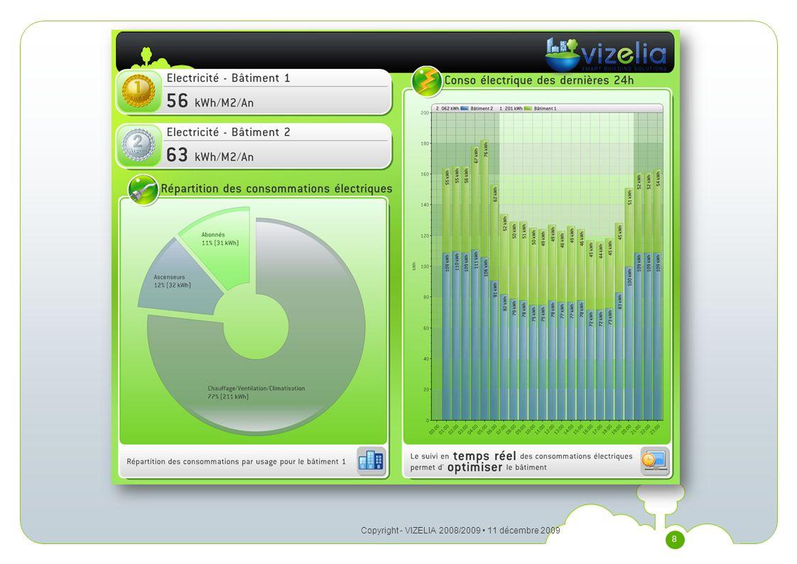 Copyright - VIZELIA 2008/2009 • 11 décembre 2009