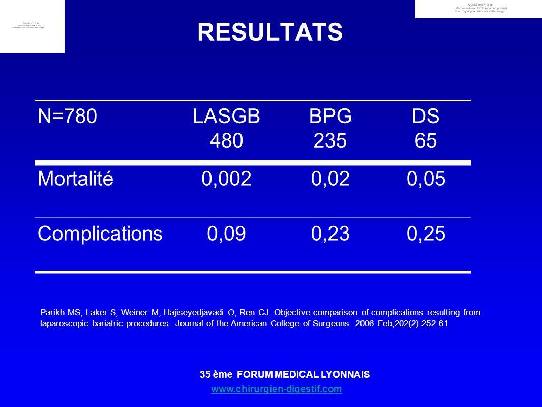 RESULTATS N=780 LASGB 480 BPG 235 DS 65 Mortalité 0,002 0,02 0,05