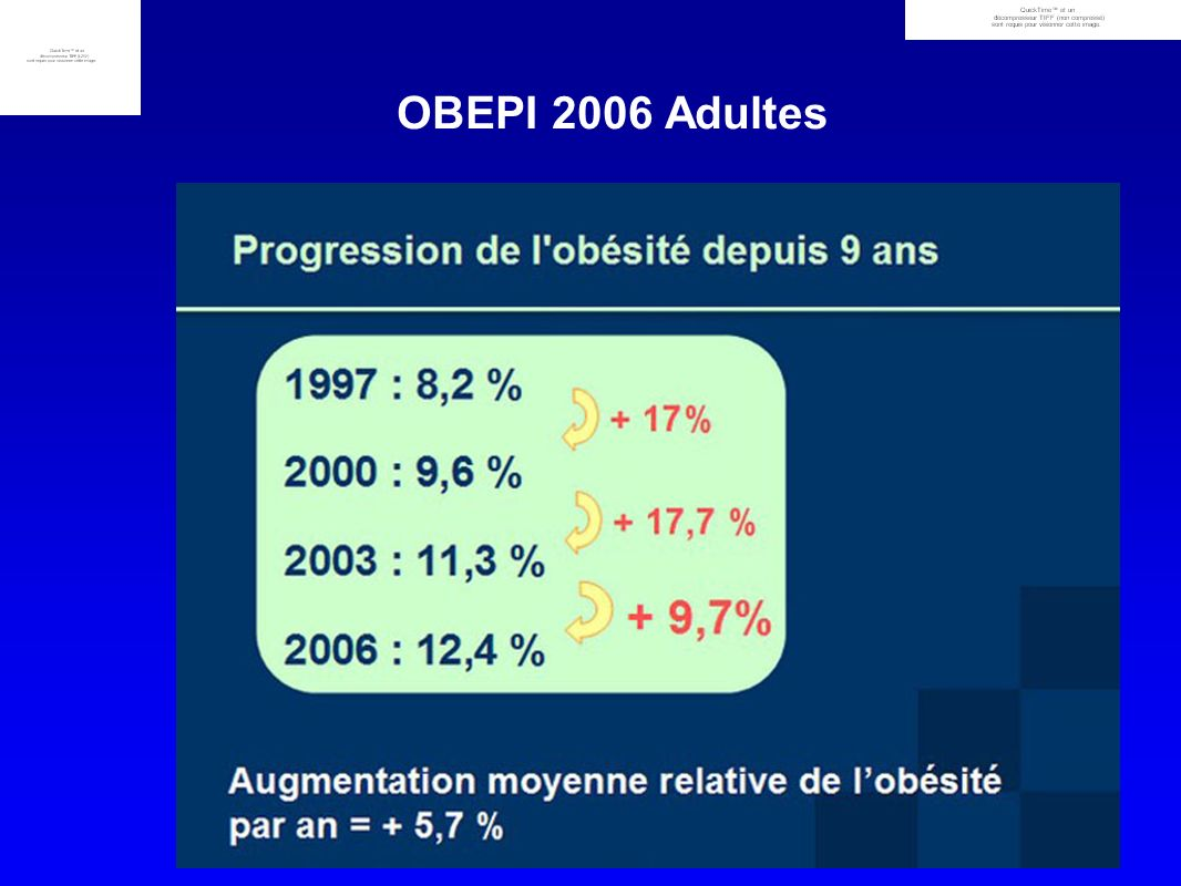 OBEPI 2006 Adultes