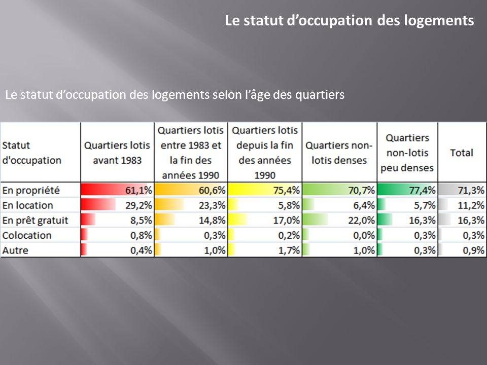 Le statut d'occupation des logements
