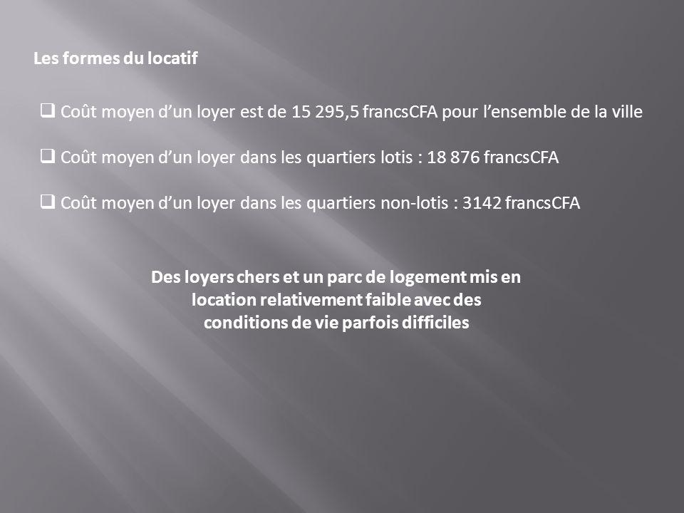 Coût moyen d'un loyer dans les quartiers lotis : 18 876 francsCFA