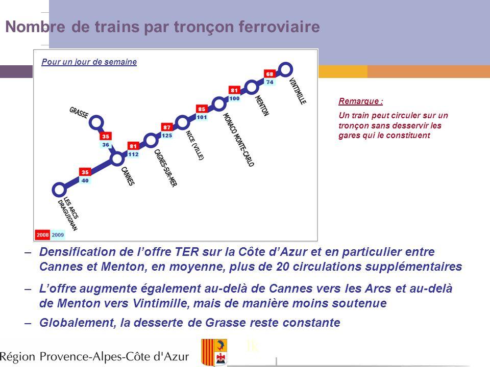 Nombre de trains par tronçon ferroviaire