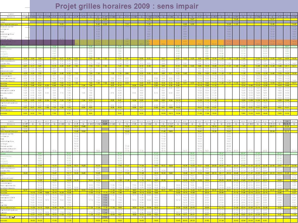 Projet grilles horaires 2009 : sens impair