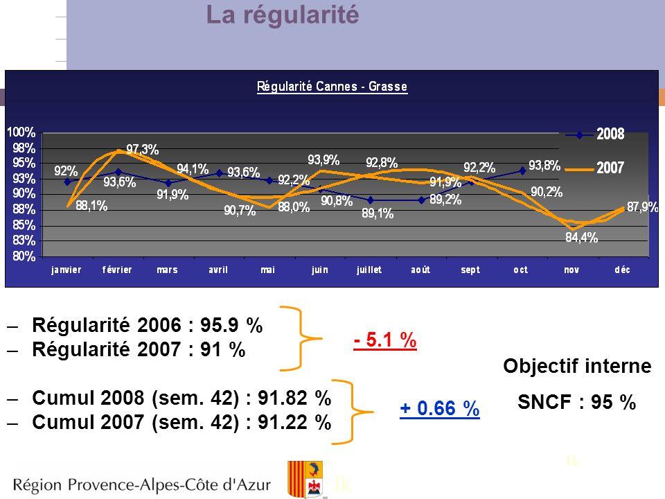 La régularité lk lk Régularité 2006 : 95.9 % Régularité 2007 : 91 %