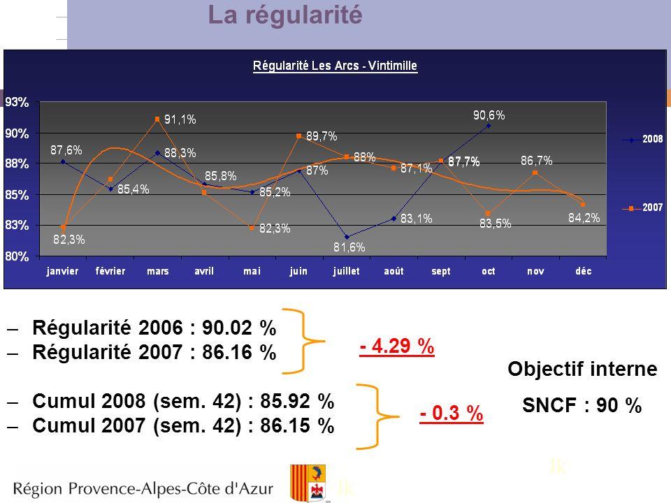 La régularité lk lk Régularité 2006 : 90.02 %