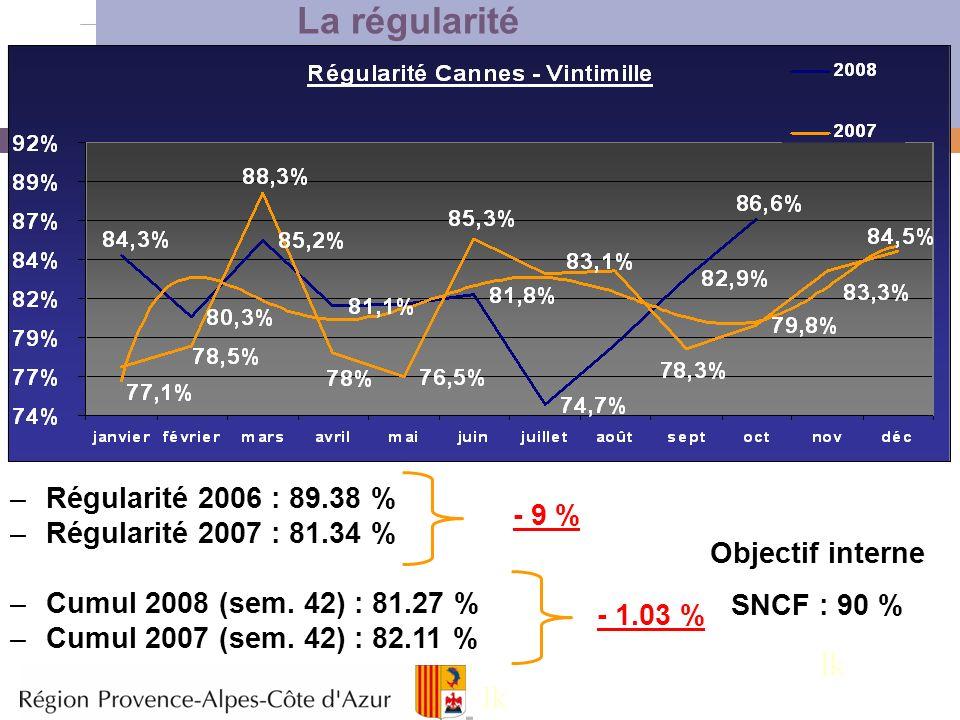 La régularité lk lk Régularité 2006 : 89.38 %