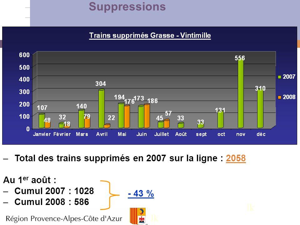 Suppressions Total des trains supprimés en 2007 sur la ligne : 2058. Au 1er août : Cumul 2007 : 1028.
