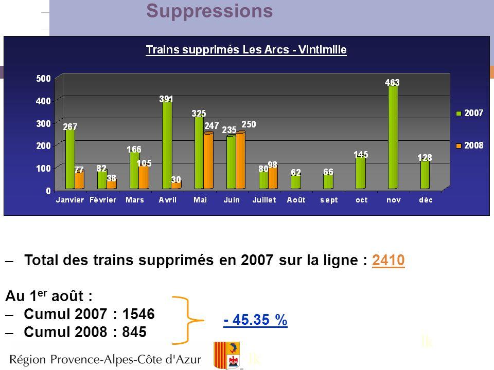 Suppressions Total des trains supprimés en 2007 sur la ligne : 2410. Au 1er août : Cumul 2007 : 1546.