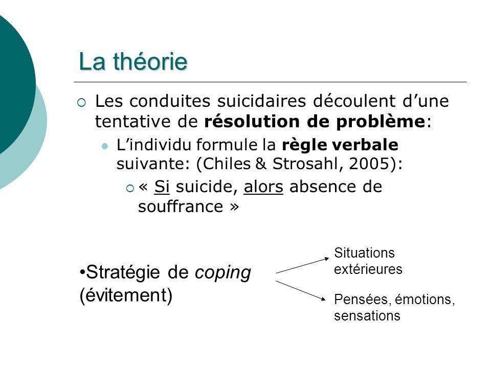 La théorie Stratégie de coping (évitement)