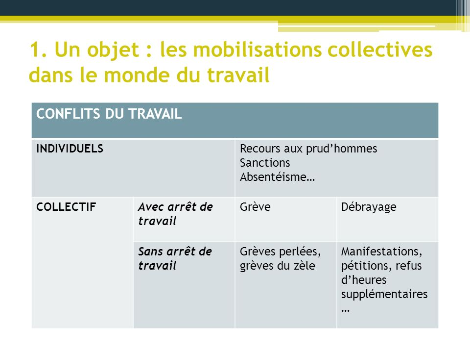 1. Un objet : les mobilisations collectives dans le monde du travail