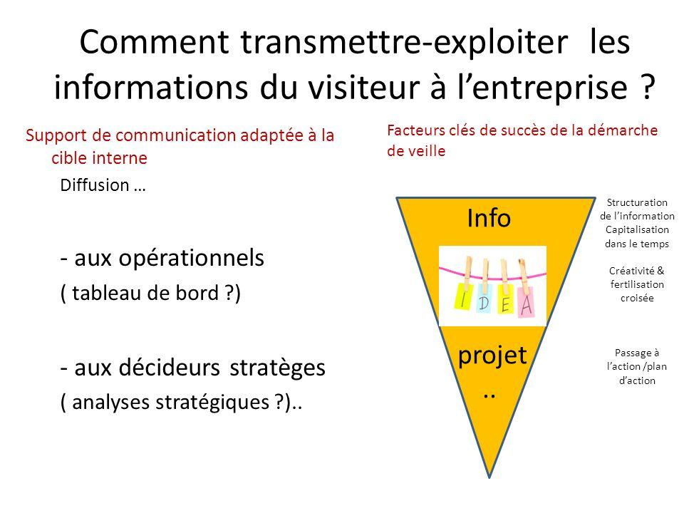 Comment transmettre-exploiter les informations du visiteur à l'entreprise