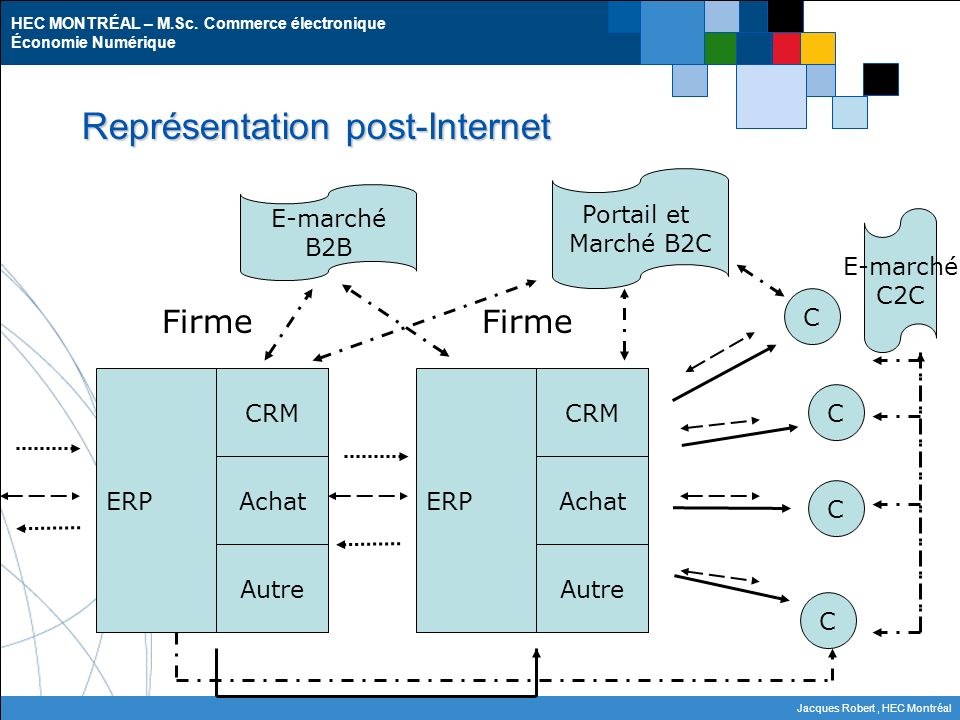 Représentation post-Internet