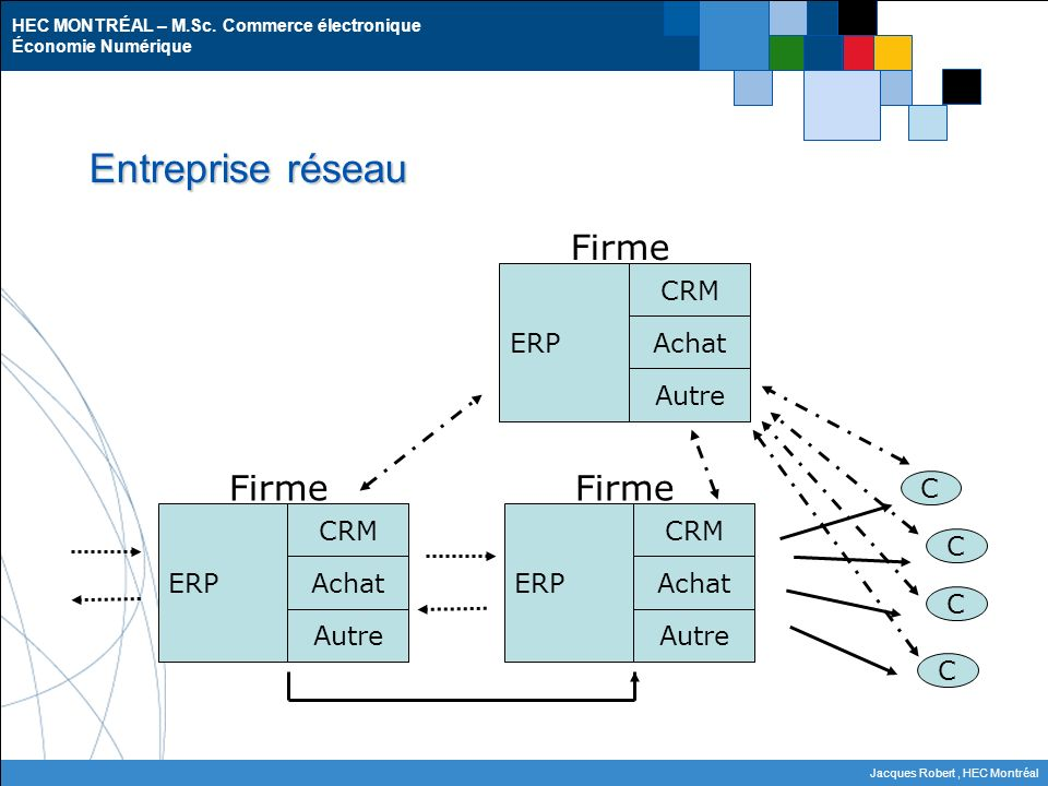 Entreprise réseau Firme Firme CRM ERP Achat Autre C CRM ERP Achat