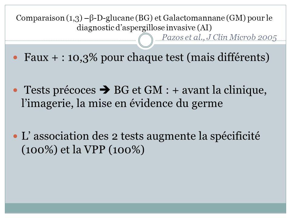 Faux + : 10,3% pour chaque test (mais différents)