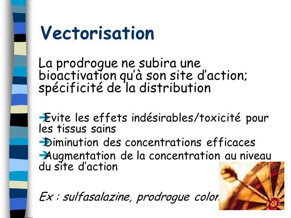 Vectorisation La prodrogue ne subira une bioactivation qu'à son site d'action; spécificité de la distribution.