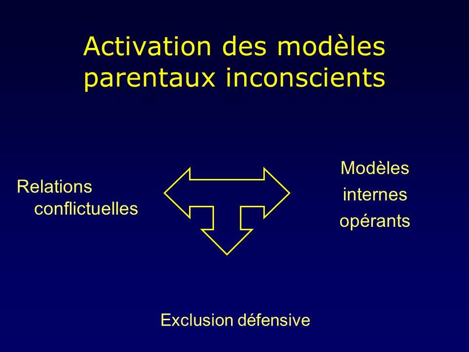 Activation des modèles parentaux inconscients