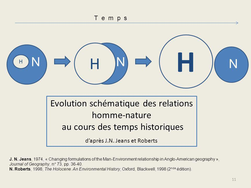 H H N N N Evolution schématique des relations homme-nature