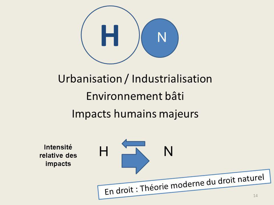 Intensité relative des impacts