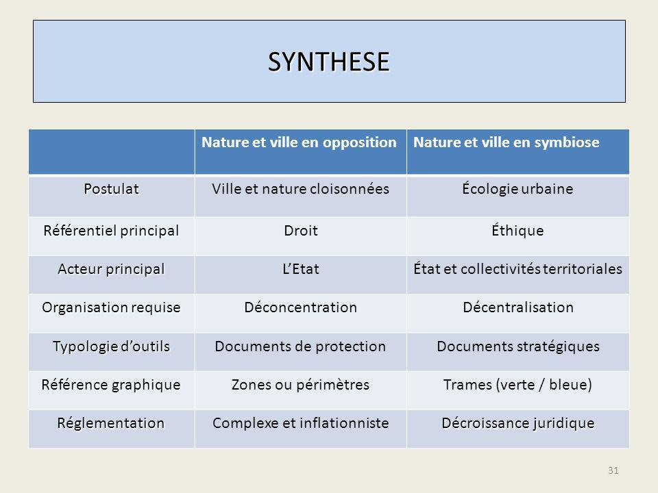 SYNTHESE Nature et ville en opposition Nature et ville en symbiose