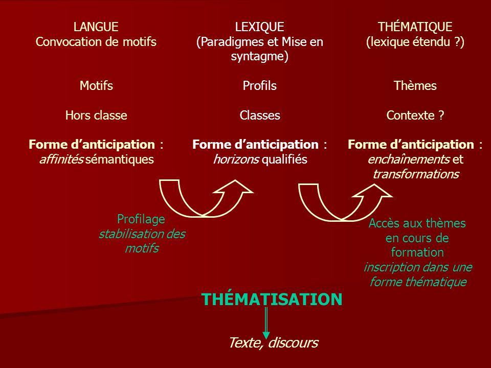 THÉMATISATION Texte, discours LANGUE Convocation de motifs Motifs