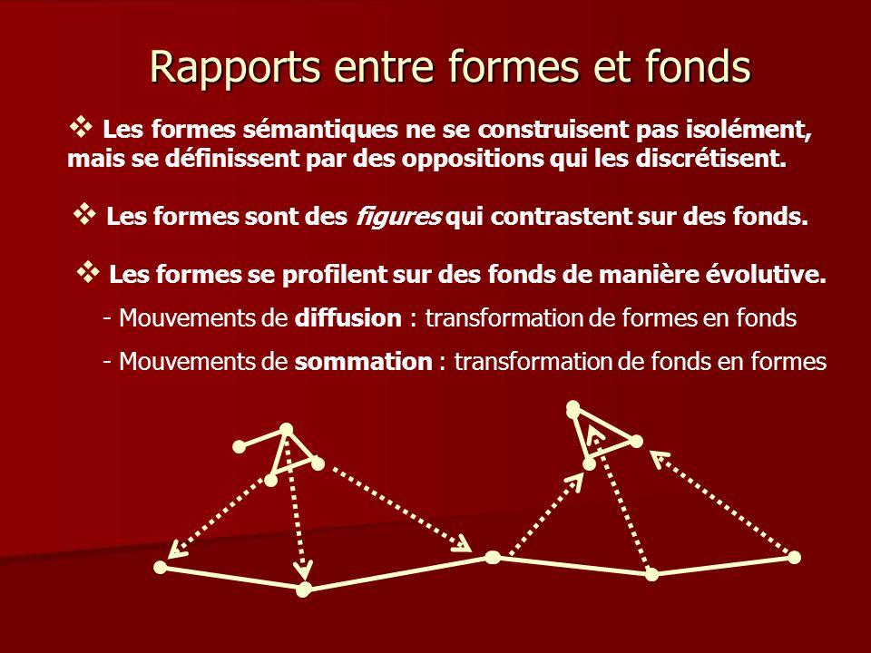Rapports entre formes et fonds