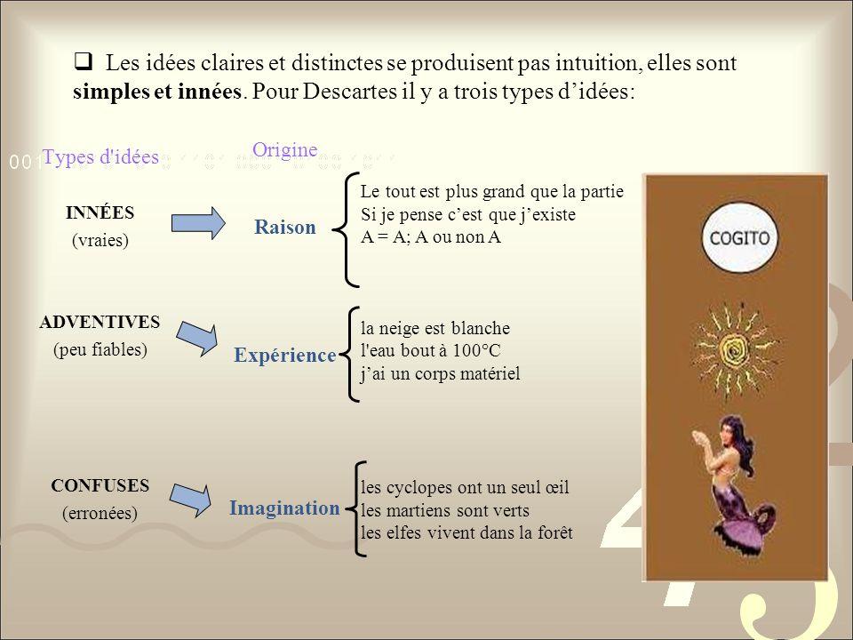 Les idées claires et distinctes se produisent pas intuition, elles sont simples et innées. Pour Descartes il y a trois types d'idées: