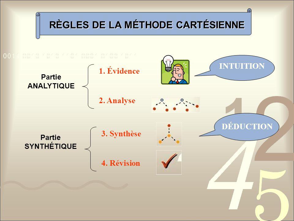 RÈGLES DE LA MÉTHODE CARTÉSIENNE