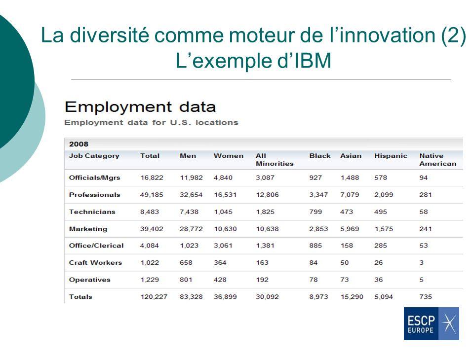 La diversité comme moteur de l'innovation (2) L'exemple d'IBM
