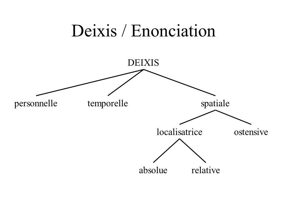 Deixis / Enonciation DEIXIS personnelle temporelle spatiale ostensive