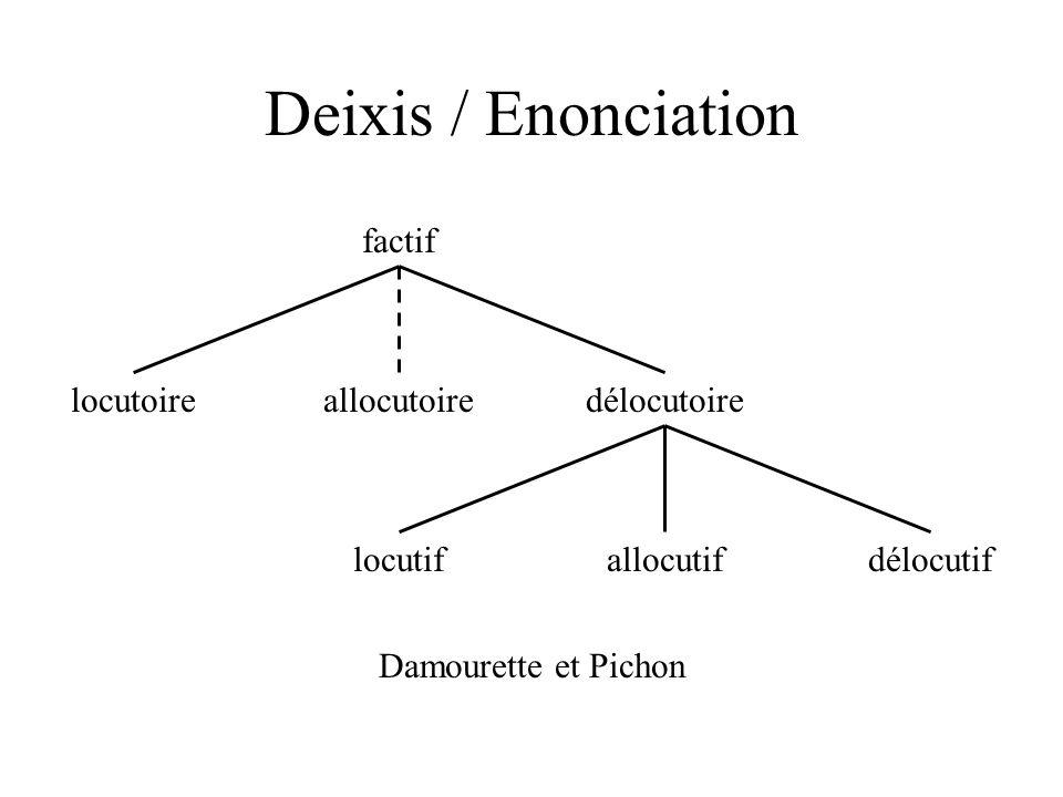 Deixis / Enonciation délocutif délocutoire locutif allocutif factif