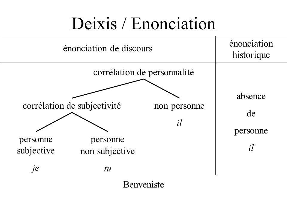 Deixis / Enonciation énonciation historique énonciation de discours