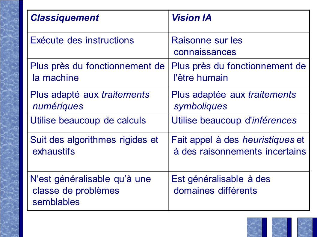 Classiquement Vision IA. Exécute des instructions. Raisonne sur les connaissances. Plus près du fonctionnement de la machine.