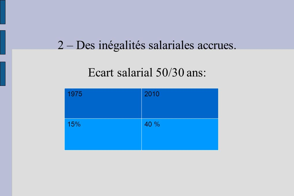 2 – Des inégalités salariales accrues.