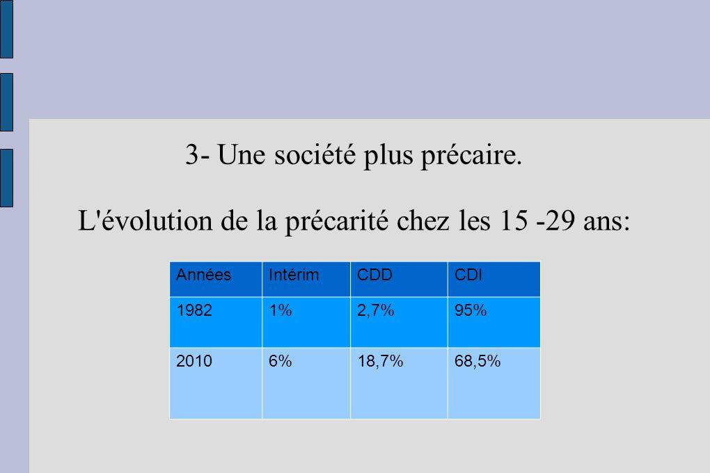 3- Une société plus précaire.
