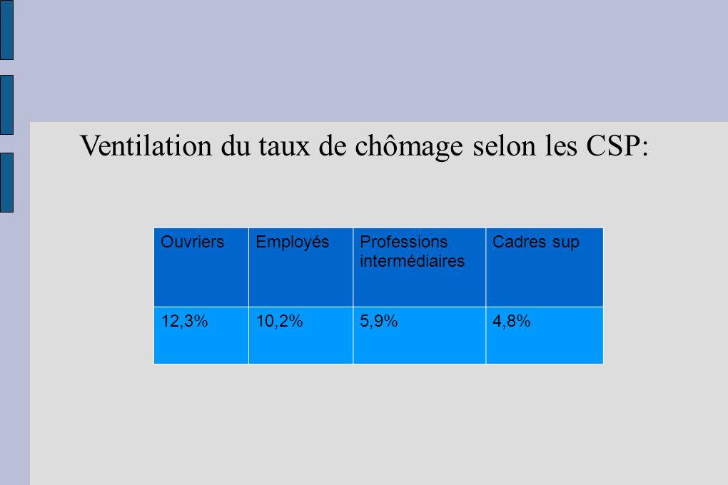 Ventilation du taux de chômage selon les CSP: