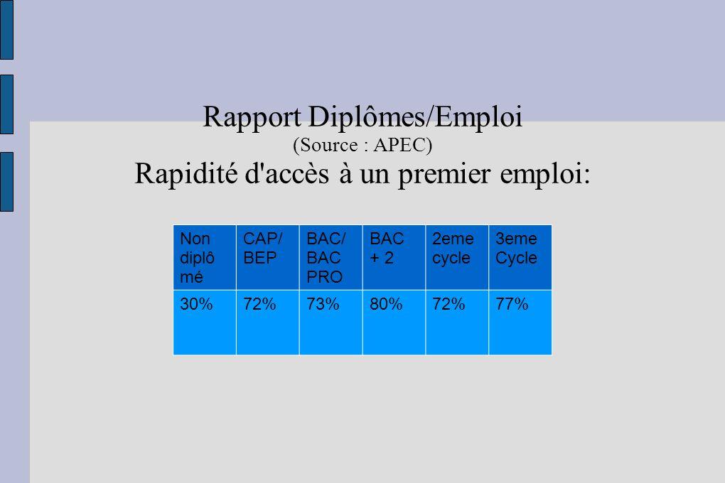 Rapport Diplômes/Emploi Rapidité d accès à un premier emploi: