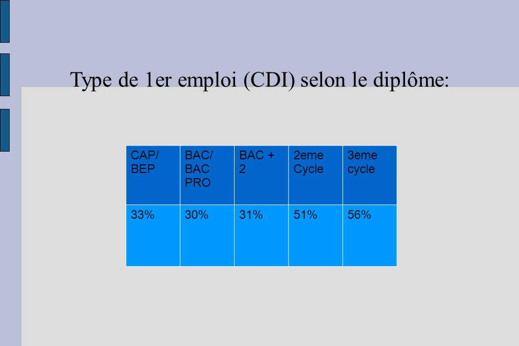 Type de 1er emploi (CDI) selon le diplôme: