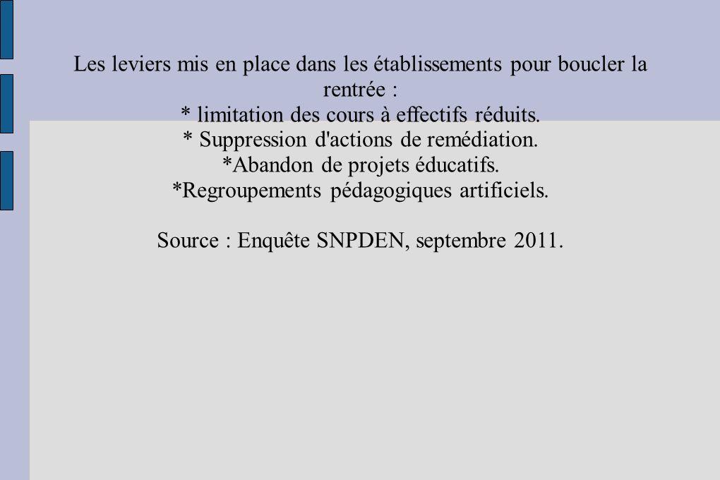 * limitation des cours à effectifs réduits.