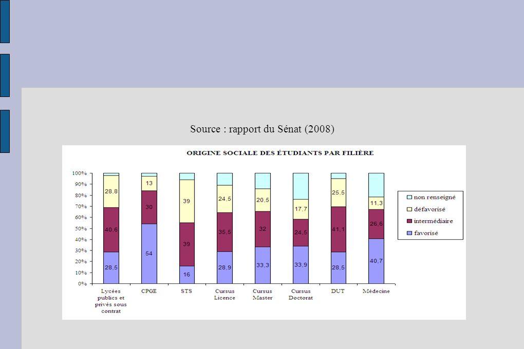 Source : rapport du Sénat (2008)