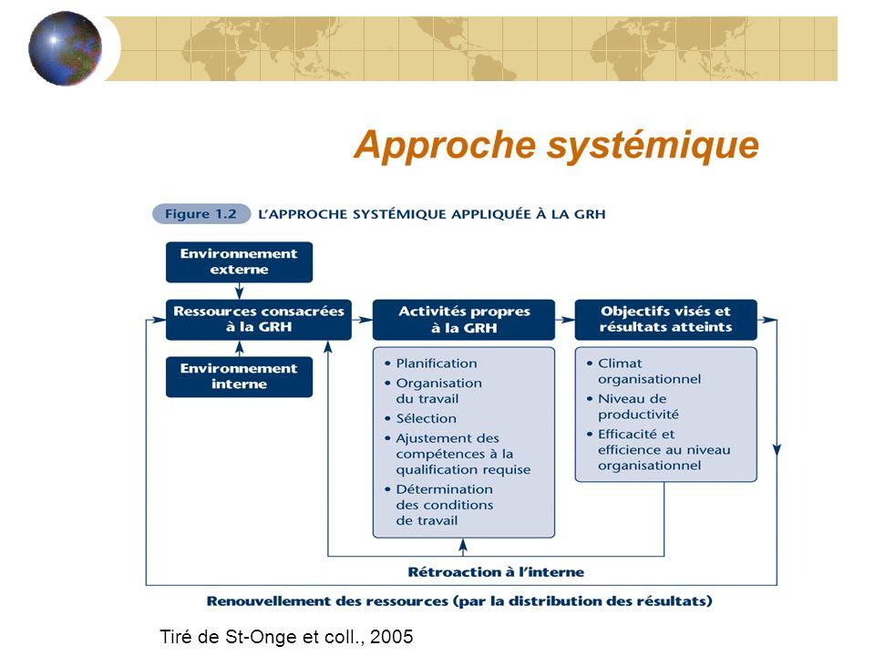 Approche systémique Tiré de St-Onge et coll., 2005