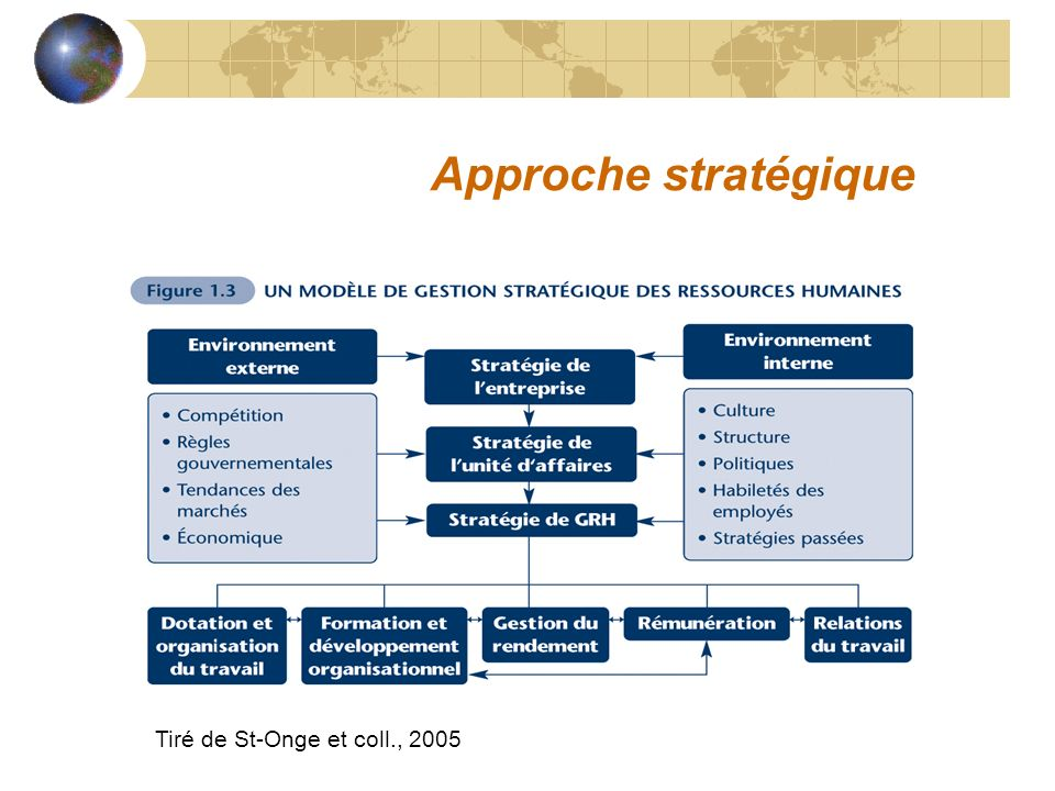 Approche stratégique Tiré de St-Onge et coll., 2005