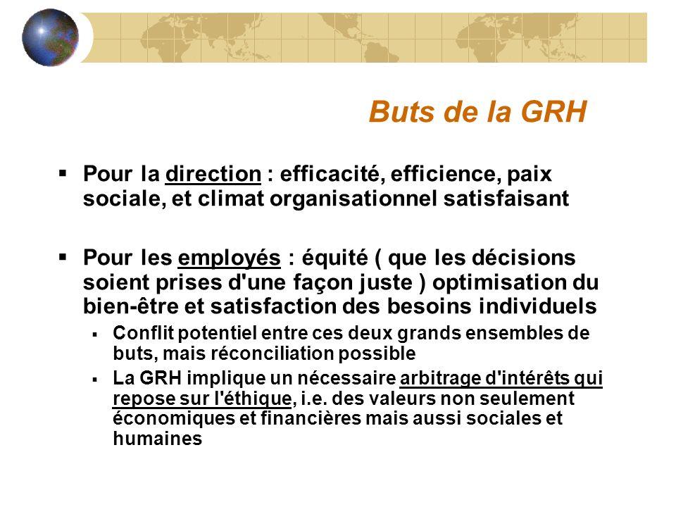 Buts de la GRH Pour la direction : efficacité, efficience, paix sociale, et climat organisationnel satisfaisant.