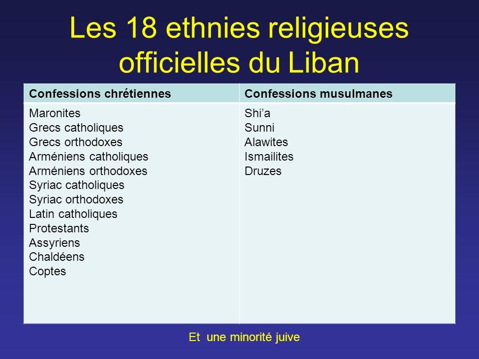 Les 18 ethnies religieuses officielles du Liban