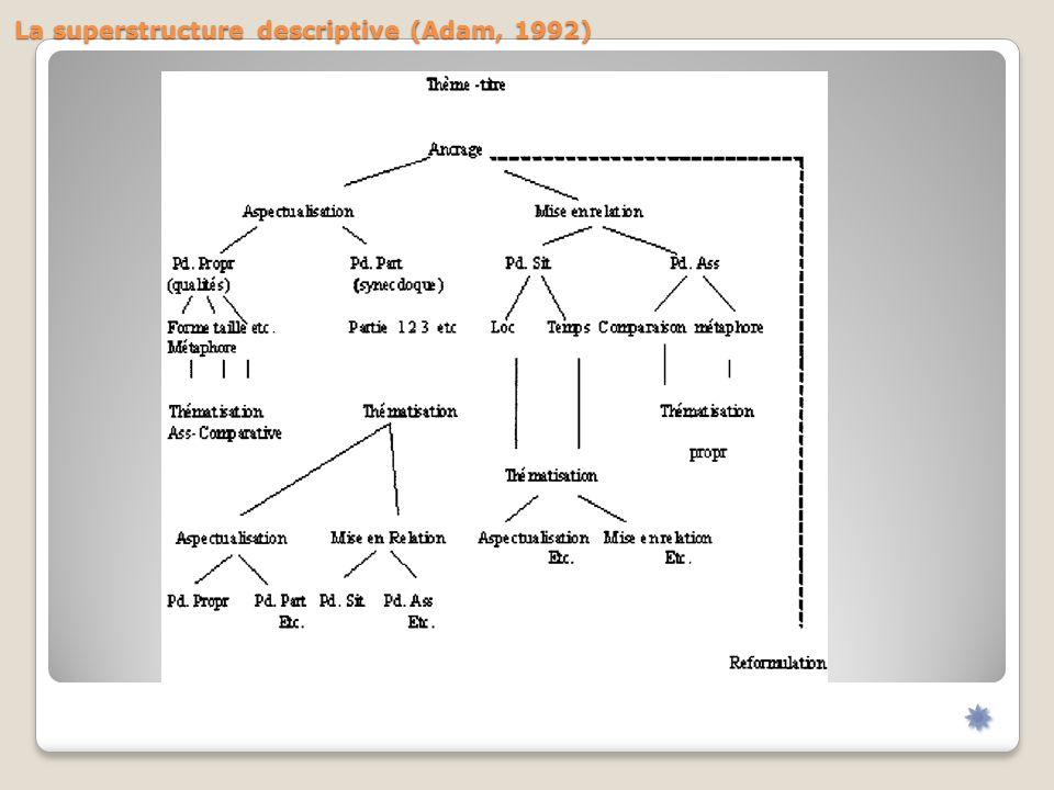 La superstructure descriptive (Adam, 1992)