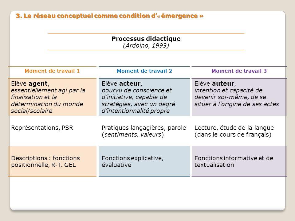 3. Le réseau conceptuel comme condition d'« émergence »