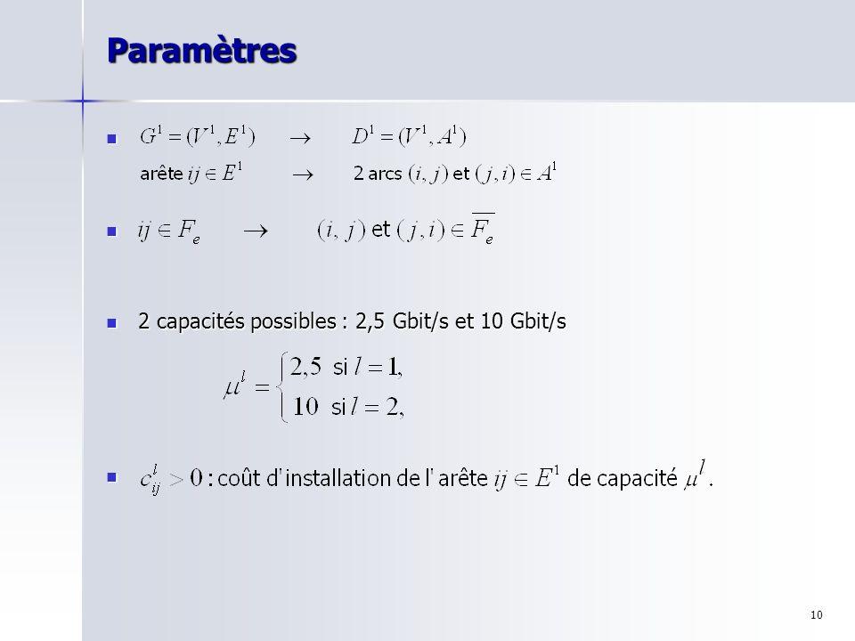 Paramètres 2 capacités possibles : 2,5 Gbit/s et 10 Gbit/s