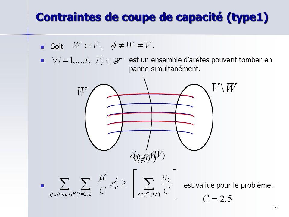 Contraintes de coupe de capacité (type1)
