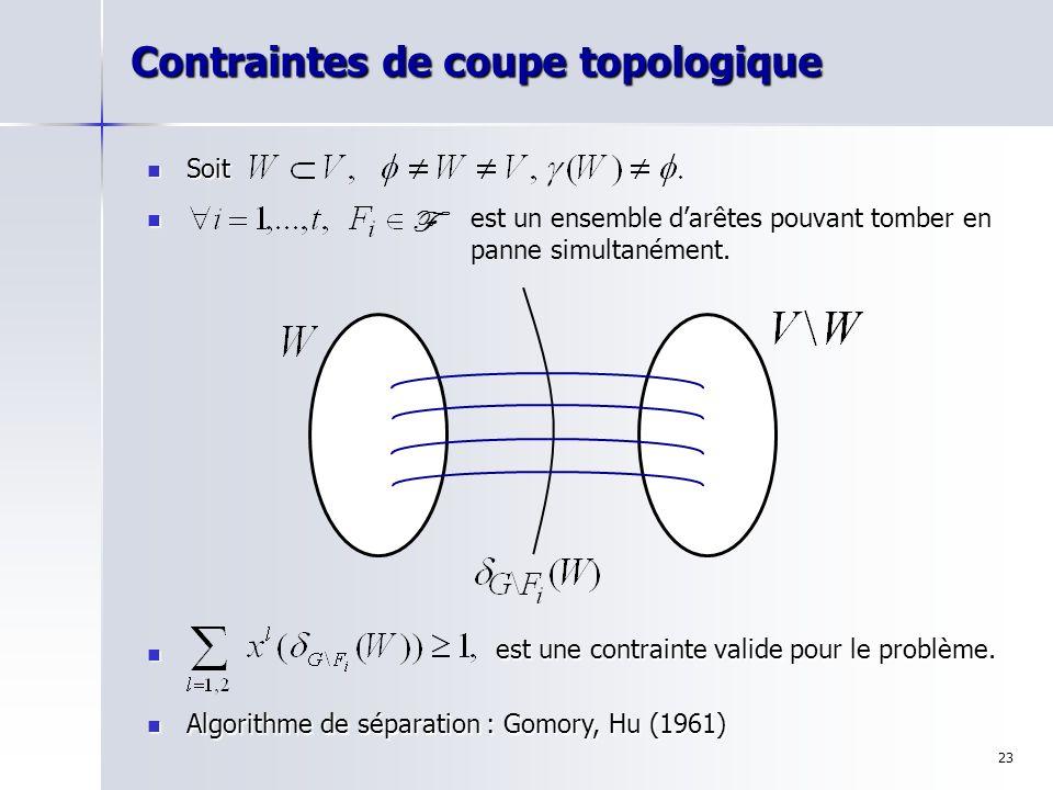 Contraintes de coupe topologique